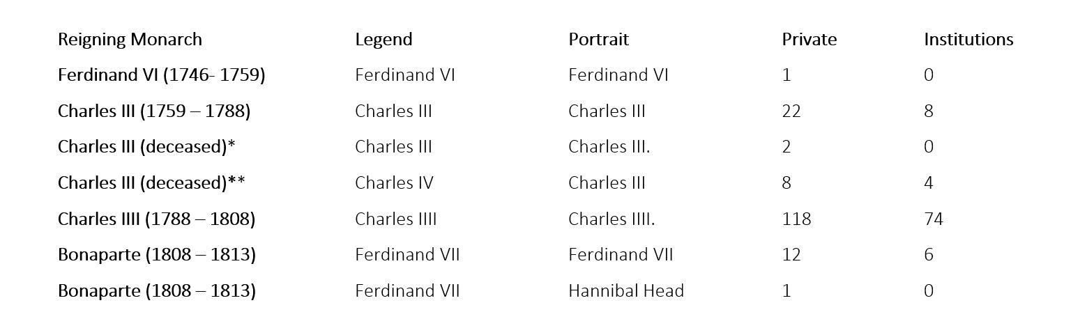 legend for hannibal head