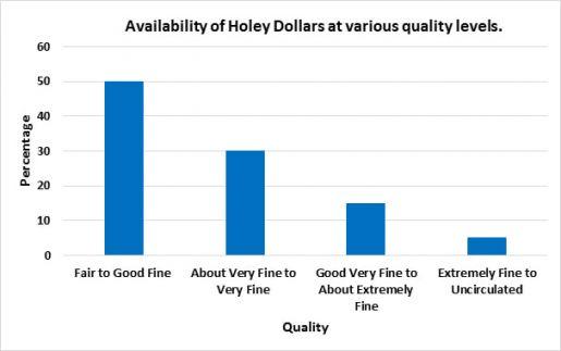 Holey-dollar-chart-March-2020