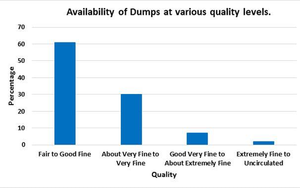 Dump-chart-2-March-2020