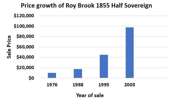 1855-Half-Sov-Brook-Chart