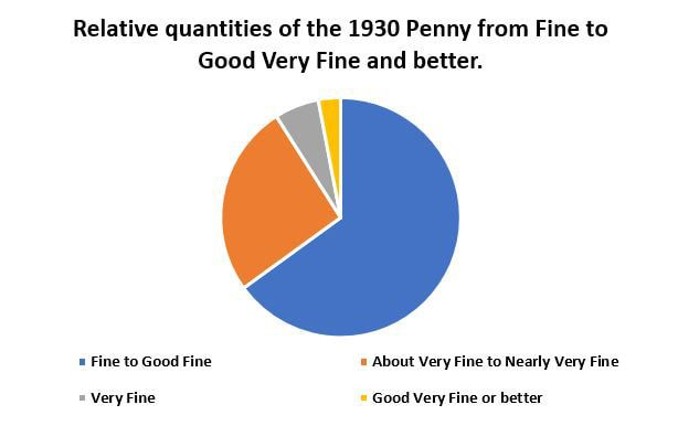 1930-Penny-relative-quantities-chart-May-2020