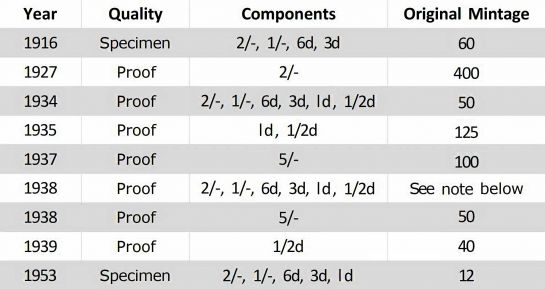 2020-06-23 Melb Proofs Chart