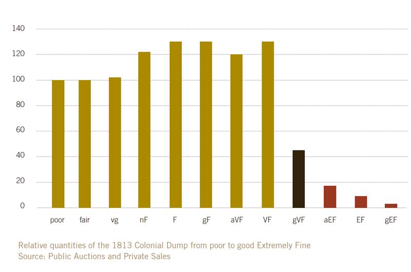 1813 Dump Graph