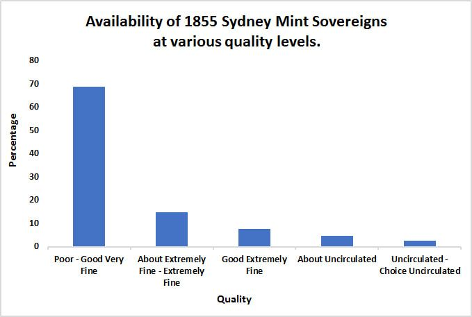 1855-Sydney-Mint-Sovereign-Bar-Chart-July-2020